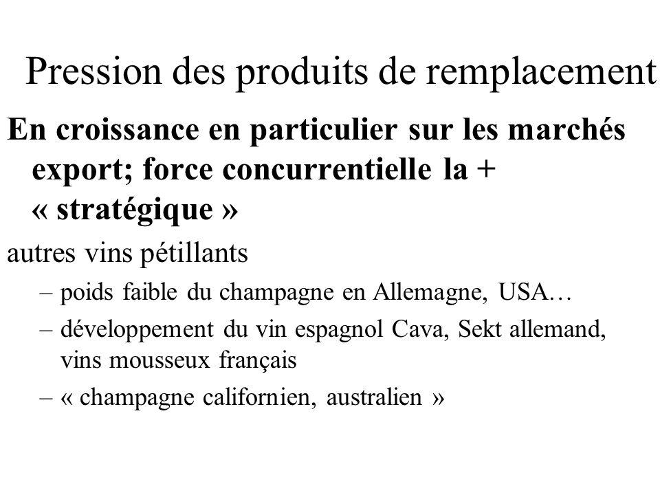 Pression des produits de remplacement En croissance en particulier sur les marchés export; force concurrentielle la + « stratégique » autres vins péti
