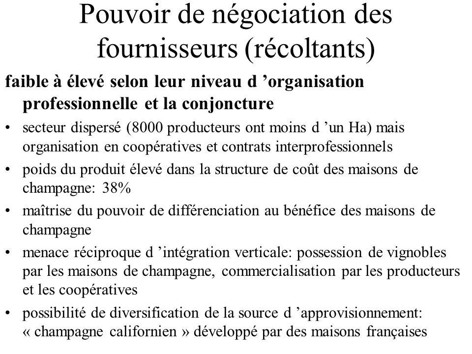 Pouvoir de négociation des fournisseurs (récoltants) faible à élevé selon leur niveau d 'organisation professionnelle et la conjoncture secteur disper