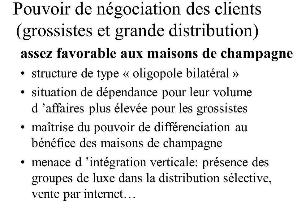 Pouvoir de négociation des clients (grossistes et grande distribution) assez favorable aux maisons de champagne structure de type « oligopole bilatéra