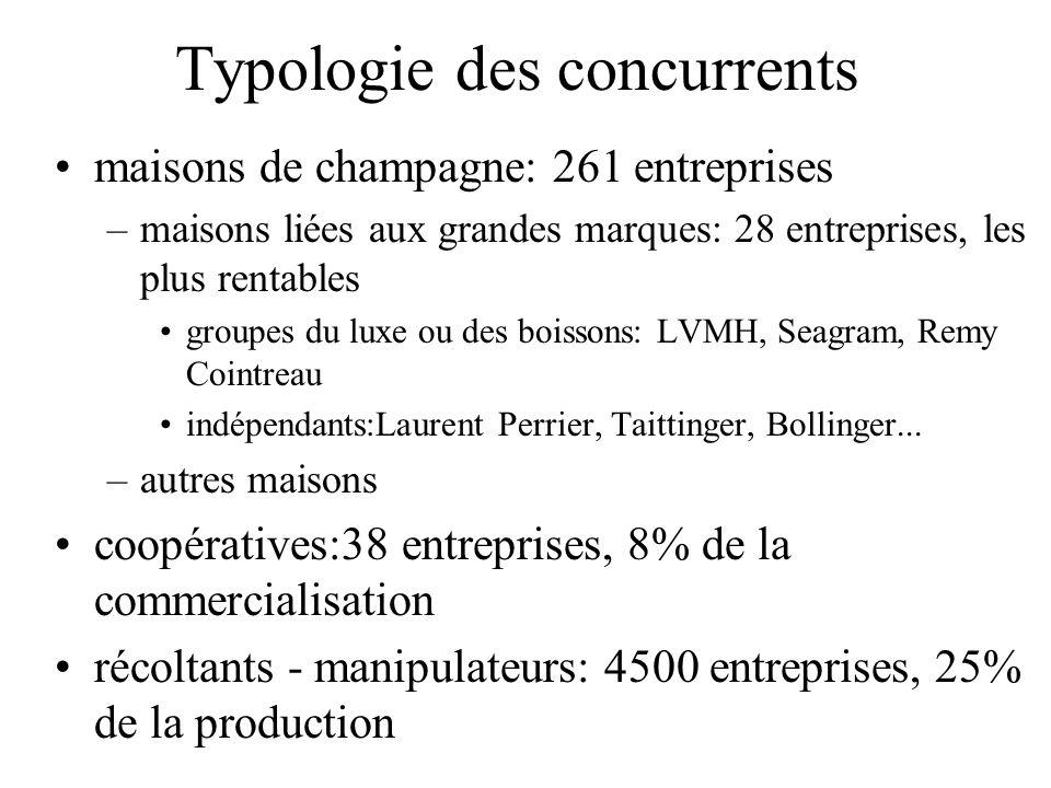Typologie des concurrents maisons de champagne: 261 entreprises –maisons liées aux grandes marques: 28 entreprises, les plus rentables groupes du luxe