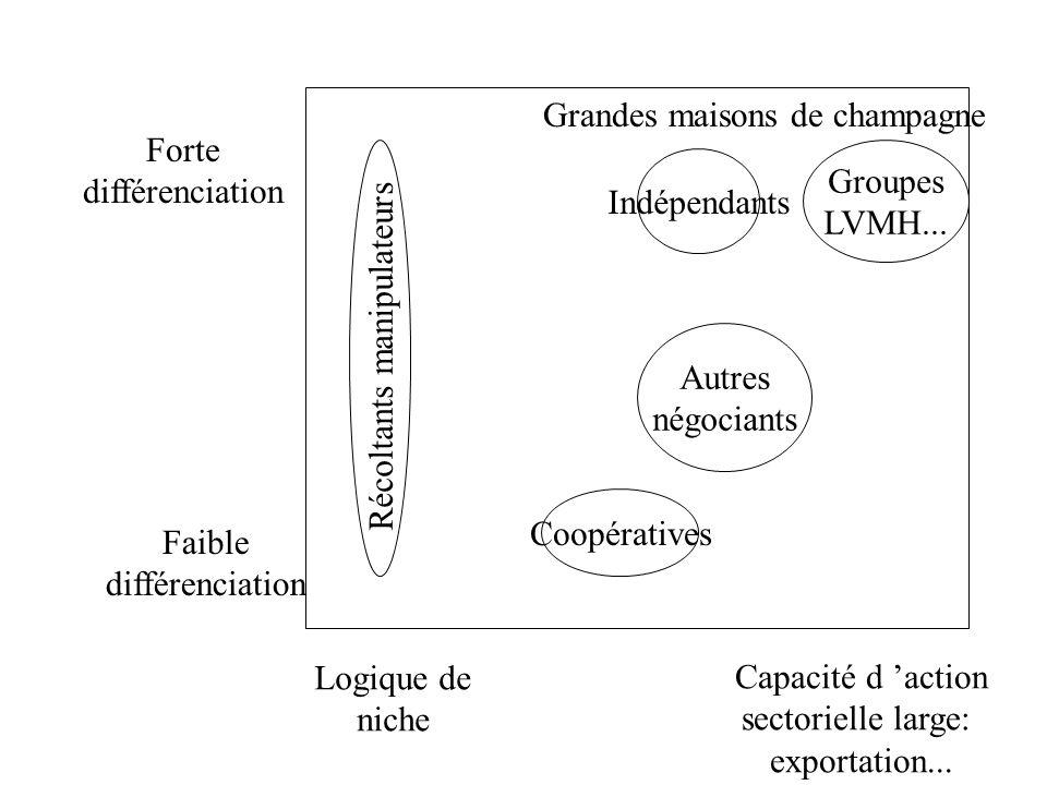 Capacité d 'action sectorielle large: exportation... Logique de niche Forte différenciation Faible différenciation Autres négociants Coopératives Réco