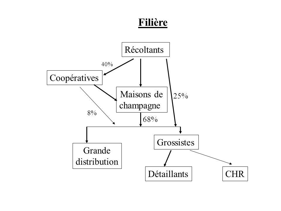 Filière Récoltants Coopératives Maisons de champagne Grossistes Grande distribution DétaillantsCHR 40% 8% 25% 68%