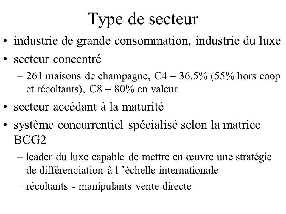 Type de secteur industrie de grande consommation, industrie du luxe secteur concentré –261 maisons de champagne, C4 = 36,5% (55% hors coop et récoltan