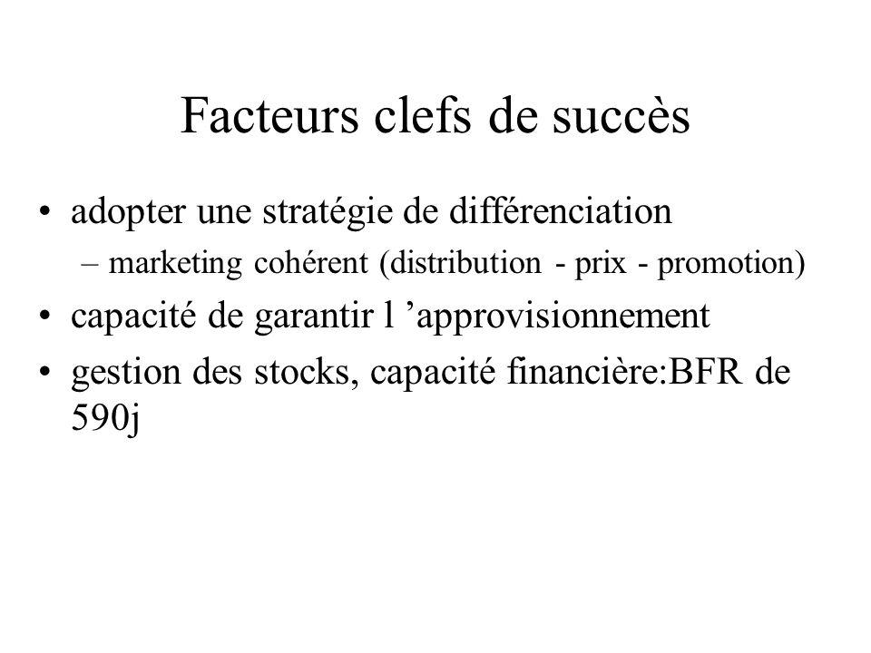 Facteurs clefs de succès adopter une stratégie de différenciation –marketing cohérent (distribution - prix - promotion) capacité de garantir l 'approv