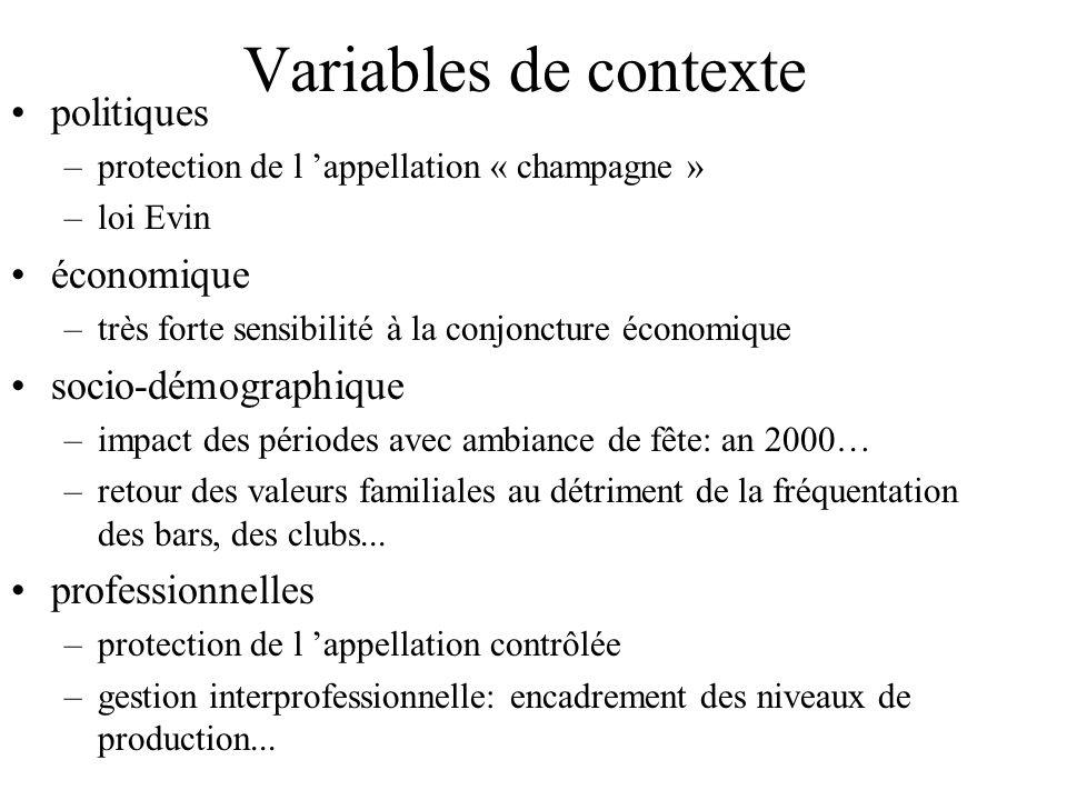Variables de contexte politiques –protection de l 'appellation « champagne » –loi Evin économique –très forte sensibilité à la conjoncture économique