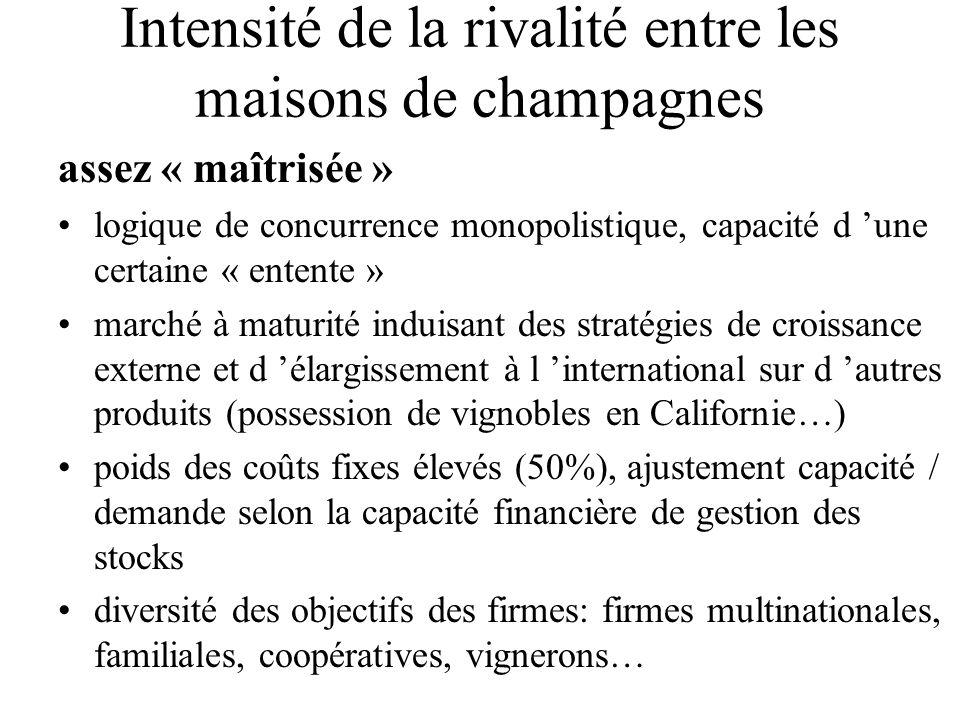 Intensité de la rivalité entre les maisons de champagnes assez « maîtrisée » logique de concurrence monopolistique, capacité d 'une certaine « entente
