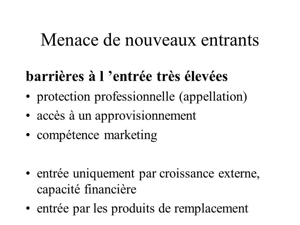 Menace de nouveaux entrants barrières à l 'entrée très élevées protection professionnelle (appellation) accès à un approvisionnement compétence market