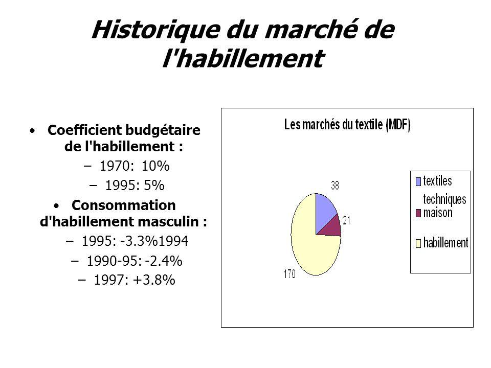 Historique du marché de l habillement Coefficient budgétaire de l habillement : –1970:10% –1995: 5% Consommation d habillement masculin : –1995: -3.3%1994 –1990-95: -2.4% –1997: +3.8%