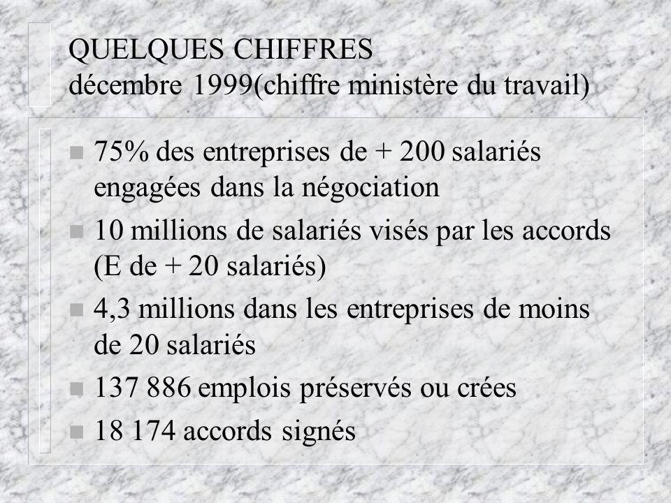 QUELQUES CHIFFRES décembre 1999(chiffre ministère du travail) n 75% des entreprises de + 200 salariés engagées dans la négociation n 10 millions de sa