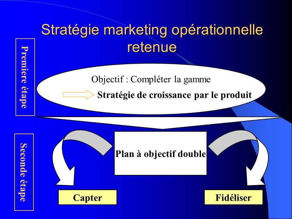 Stratégie marketing opérationnelle retenue Objectif : Compléter la gamme Stratégie de croissance par le produit Premiere étape Seconde étape Plan à ob