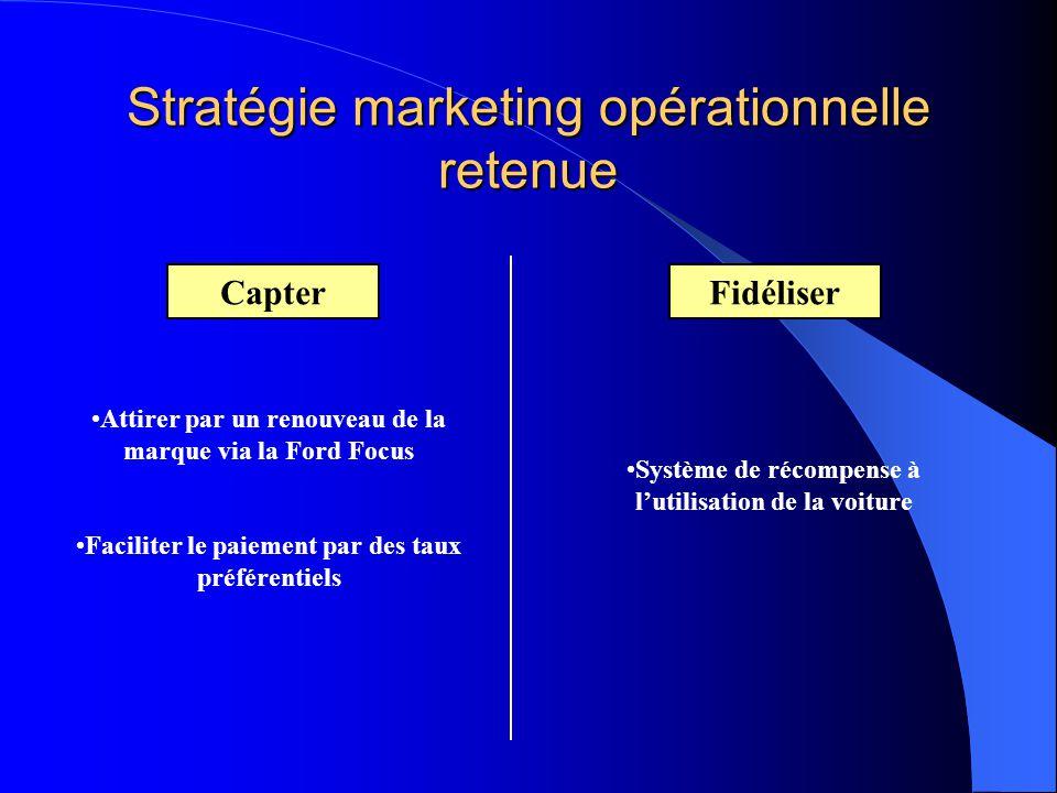 Stratégie marketing opérationnelle retenue CapterFidéliser Attirer par un renouveau de la marque via la Ford Focus Faciliter le paiement par des taux préférentiels Système de récompense à l'utilisation de la voiture