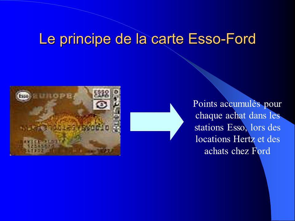 Le principe de la carte Esso-Ford Points accumulés pour chaque achat dans les stations Esso, lors des locations Hertz et des achats chez Ford