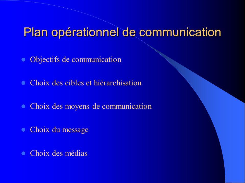 Plan opérationnel de communication Objectifs de communication Choix des cibles et hiérarchisation Choix des moyens de communication Choix du message Choix des médias
