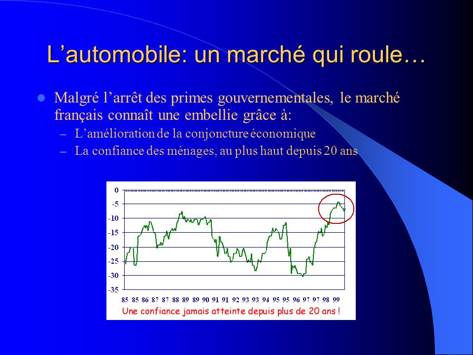 Malgré l'arrêt des primes gouvernementales, le marché français connaît une embellie grâce à: – L'amélioration de la conjoncture économique – La confiance des ménages, au plus haut depuis 20 ans L'automobile: un marché qui roule…