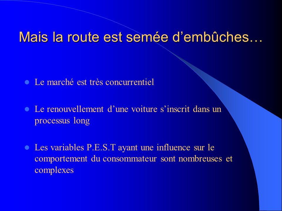 Mais la route est semée d'embûches… Le marché est très concurrentiel Le renouvellement d'une voiture s'inscrit dans un processus long Les variables P.