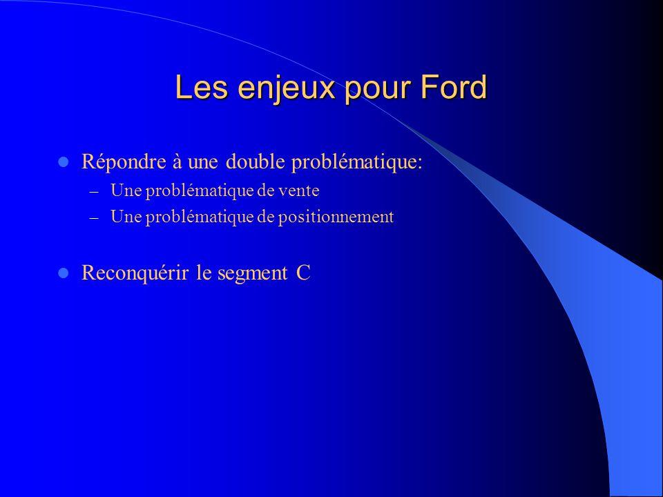 Les enjeux pour Ford Répondre à une double problématique: – Une problématique de vente – Une problématique de positionnement Reconquérir le segment C