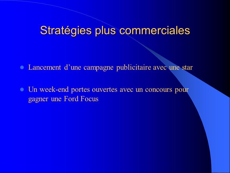 Stratégies plus commerciales Lancement d'une campagne publicitaire avec une star Un week-end portes ouvertes avec un concours pour gagner une Ford Foc