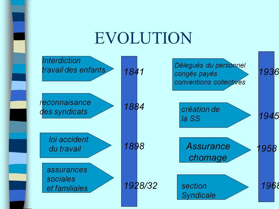 EVOLUTION 1841 1884 1898 1928/32 1936 1945 1958 1968 Interdiction travail des enfants reconnaisance des syndicats loi accident du travail assurances s