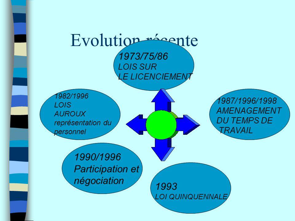 Evolution récente 1982/1996 LOIS AUROUX représentation du personnel 1973/75/86 LOIS SUR LE LICENCIEMENT 1987/1996/1998 AMENAGEMENT DU TEMPS DE TRAVAIL
