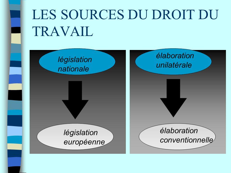 LES SOURCES DU DROIT DU TRAVAIL législation nationale législation européenne élaboration conventionnelle élaboration unilatérale