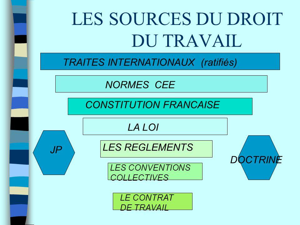 LES SOURCES DU DROIT DU TRAVAIL JP DOCTRINE TRAITES INTERNATIONAUX (ratifiés) NORMES CEE CONSTITUTION FRANCAISE LA LOI LES REGLEMENTS LES CONVENTIONS