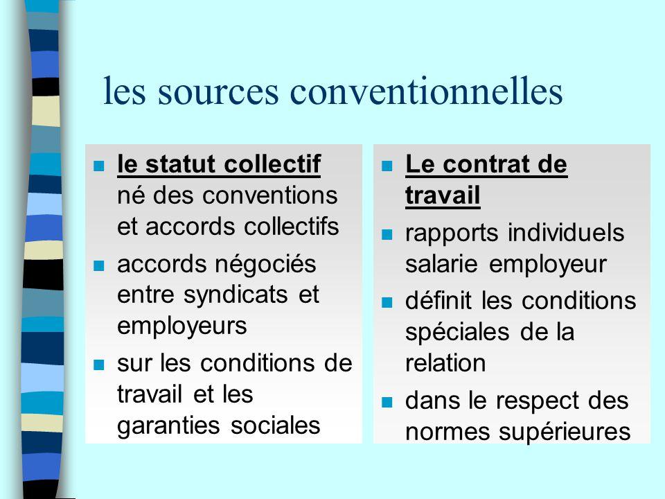 les sources conventionnelles n le statut collectif né des conventions et accords collectifs n accords négociés entre syndicats et employeurs n sur les