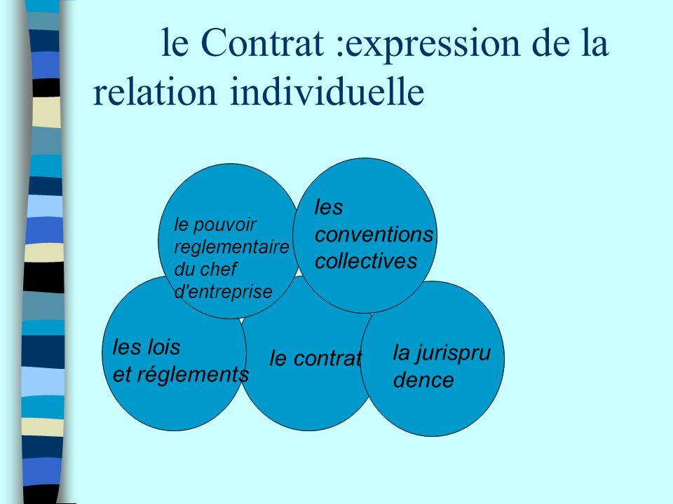 le Contrat :expression de la relation individuelle les lois et réglements le contrat la jurispru dence le pouvoir reglementaire du chef d'entreprise l