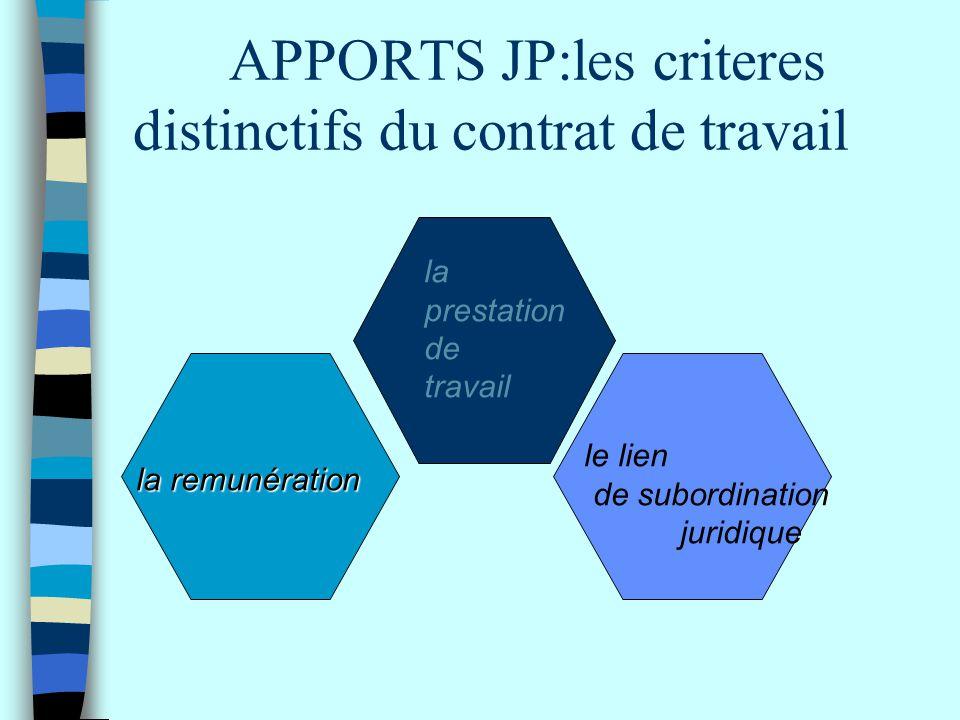 APPORTS JP:les criteres distinctifs du contrat de travail la prestation de travail la remunération le lien de subordination juridique