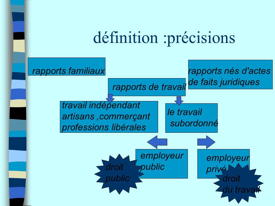 définition :précisions travail indépendant artisans,commerçant professions libérales rapports familiauxrapports nés d'actes de faits juridiques rappor