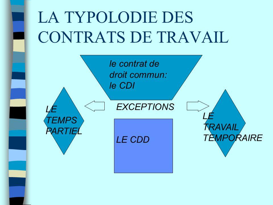 LA TYPOLODIE DES CONTRATS DE TRAVAIL le contrat de droit commun: le CDI EXCEPTIONS LE CDD LE TEMPS PARTIEL LE TRAVAIL TEMPORAIRE