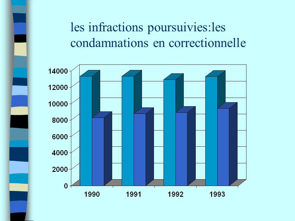 les infractions poursuivies:les condamnations en correctionnelle