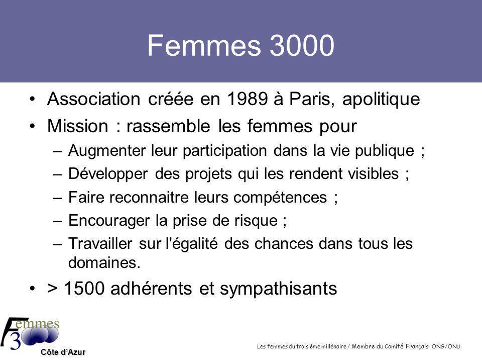 Les femmes du troisième millénaire / Membre du Comité Français ONG/ONU Côte d'Azur Femmes 3000 Association créée en 1989 à Paris, apolitique Mission : rassemble les femmes pour –Augmenter leur participation dans la vie publique ; –Développer des projets qui les rendent visibles ; –Faire reconnaitre leurs compétences ; –Encourager la prise de risque ; –Travailler sur l égalité des chances dans tous les domaines.