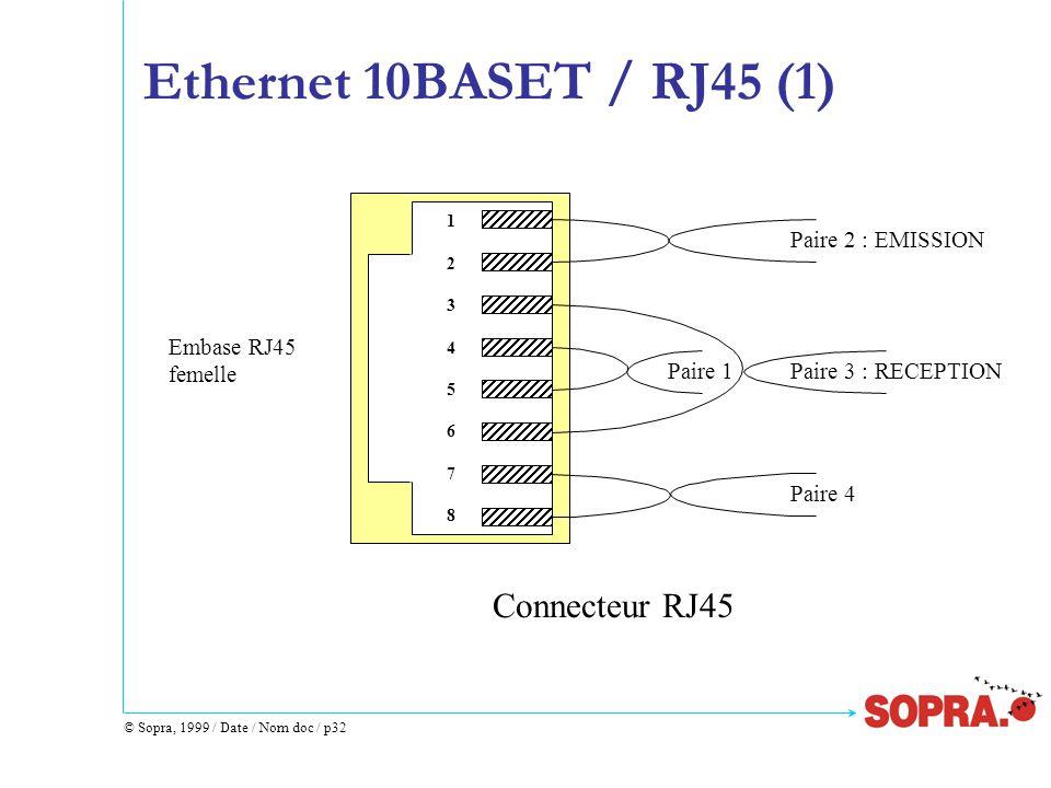 © Sopra, 1999 / Date / Nom doc / p32 Ethernet 10BASET / RJ45 (1) 1234567812345678 Paire 2 : EMISSION Paire 3 : RECEPTIONPaire 1 Paire 4 Embase RJ45 femelle Connecteur RJ45