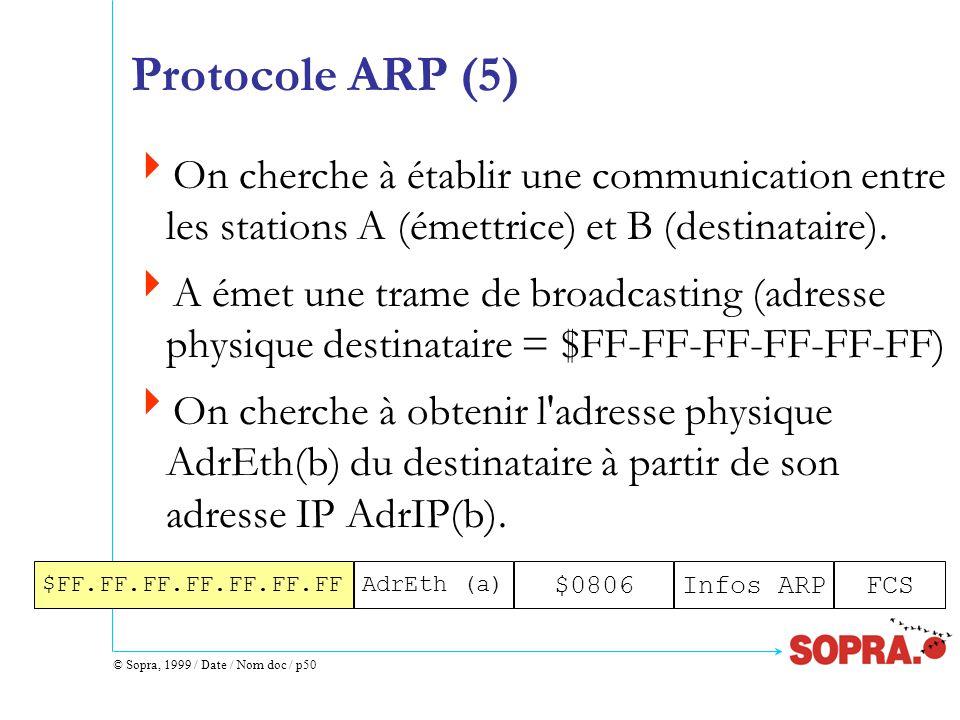 © Sopra, 1999 / Date / Nom doc / p50 Protocole ARP (5)  On cherche à établir une communication entre les stations A (émettrice) et B (destinataire).