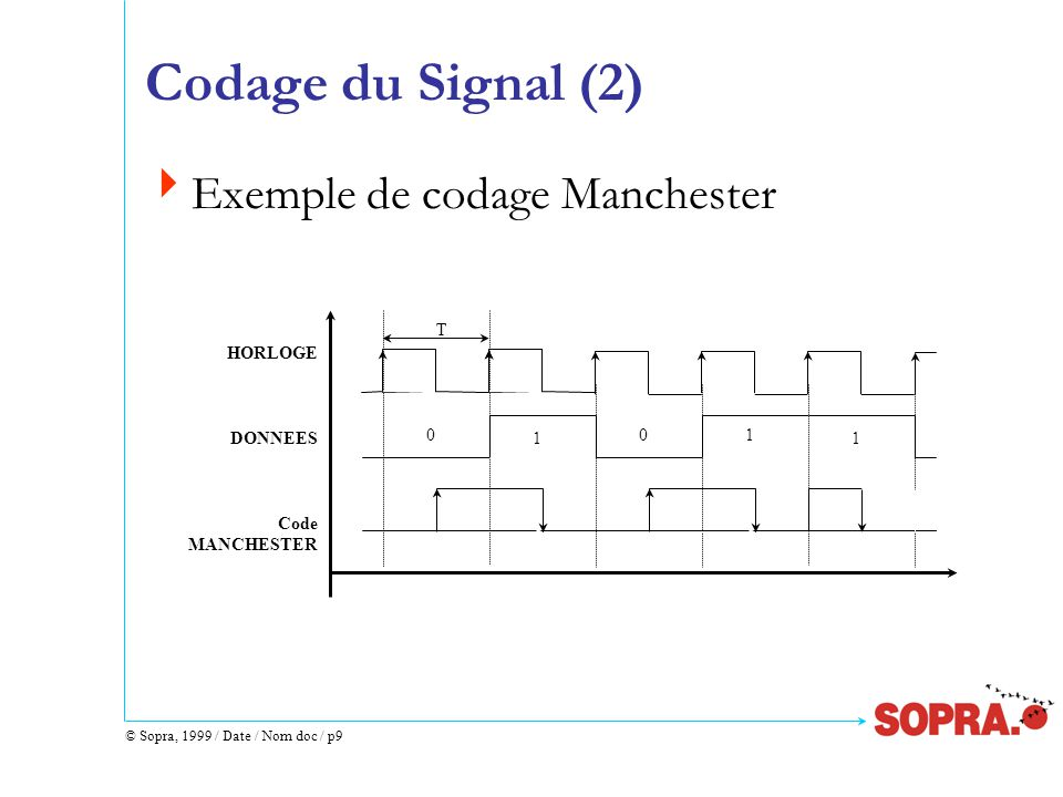 © Sopra, 1999 / Date / Nom doc / p30 Ethernet 10BASET (2)  Avantages :  câble universel  insensible aux erreurs de manipulation des utilisateurs  centralisation des équipements  Désavantages:  limitations en distance