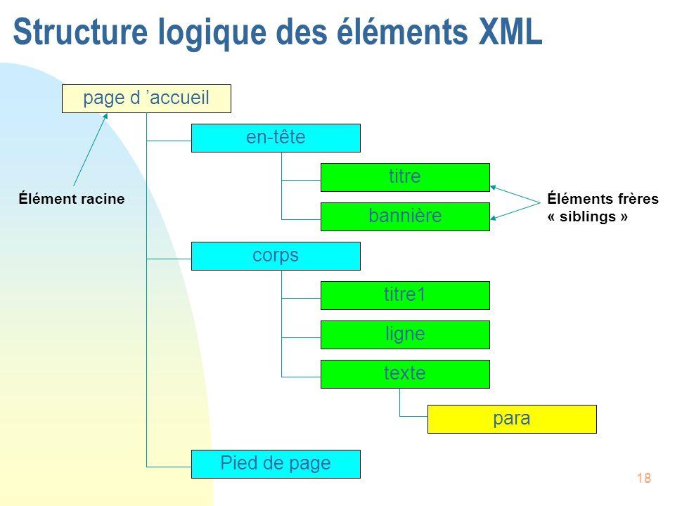 18 Structure logique des éléments XML page d 'accueil en-tête titre bannière corps titre1 ligne texte para Pied de page Élément racineÉléments frères