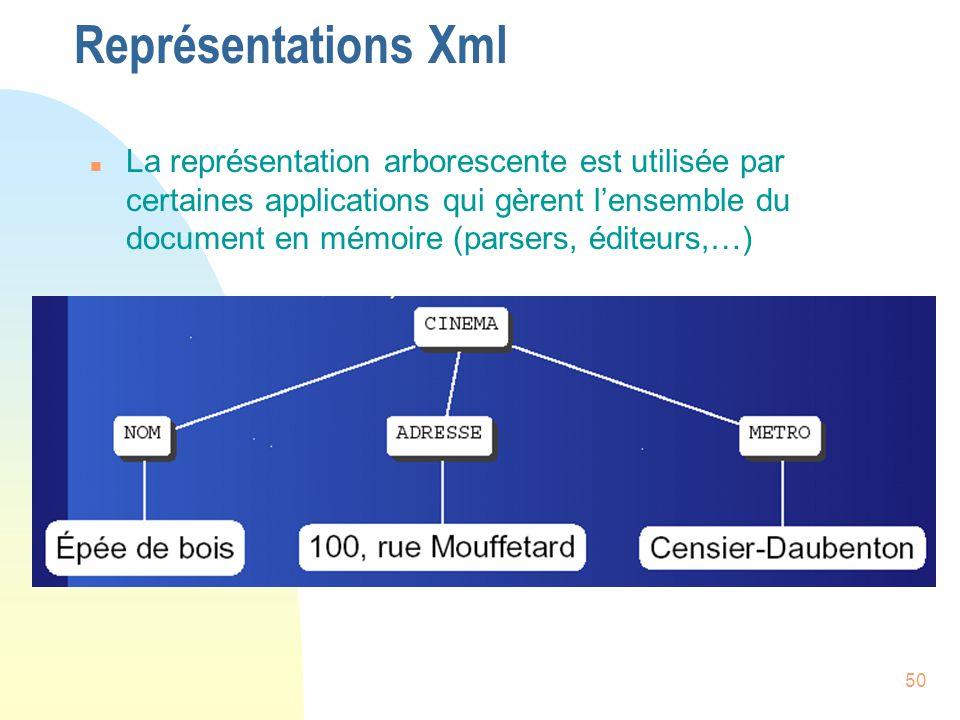50 Représentations Xml n La représentation arborescente est utilisée par certaines applications qui gèrent l'ensemble du document en mémoire (parsers,