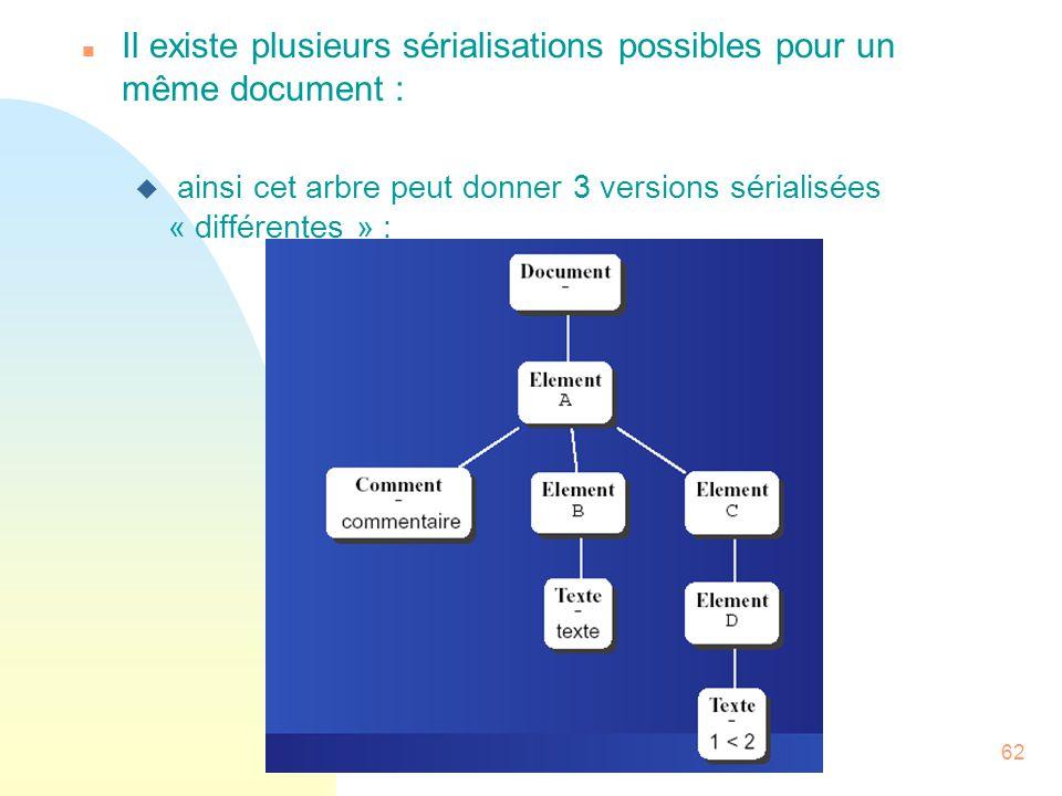 62 n Il existe plusieurs sérialisations possibles pour un même document : u ainsi cet arbre peut donner 3 versions sérialisées « différentes » :