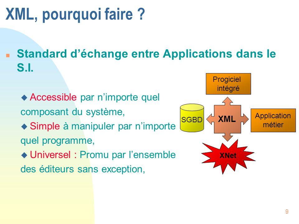 9 XML, pourquoi faire ? n Standard d'échange entre Applications dans le S.I. u Accessible par n'importe quel composant du système, u Simple à manipule