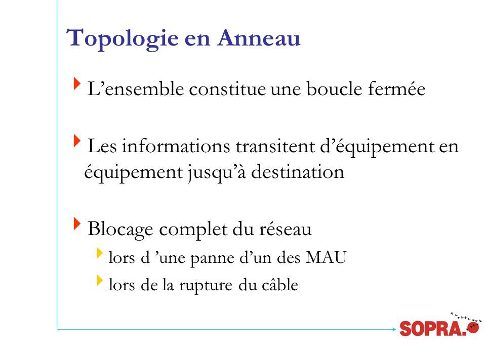  L'ensemble constitue une boucle fermée  Les informations transitent d'équipement en équipement jusqu'à destination  Blocage complet du réseau  lors d 'une panne d'un des MAU  lors de la rupture du câble