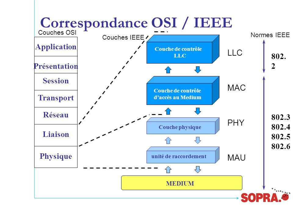 Correspondance OSI / IEEE Application Présentation Session Transport Réseau Liaison Physique Couche de contrôle LLC Couche de contrôle d'accès au Medium Couche physique unité de raccordement 802.