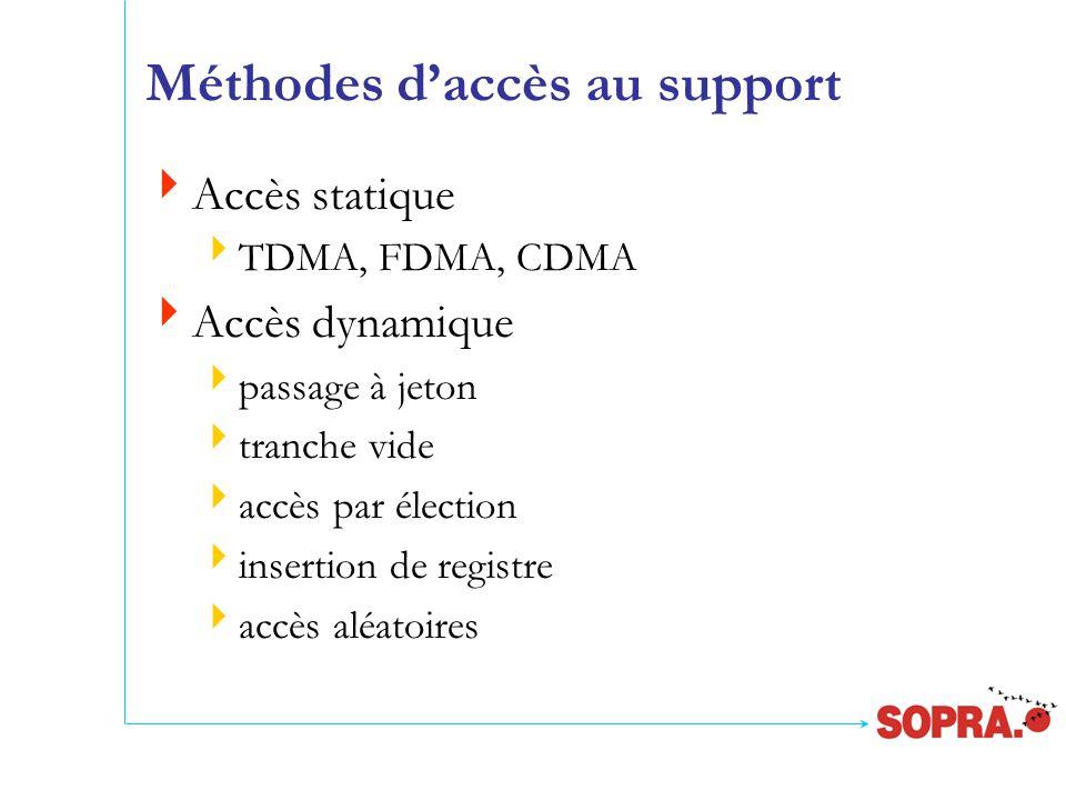 Méthodes d'accès au support  Accès statique  TDMA, FDMA, CDMA  Accès dynamique  passage à jeton  tranche vide  accès par élection  insertion de registre  accès aléatoires