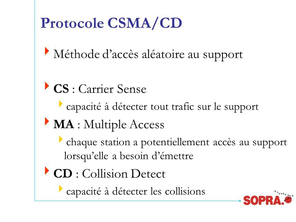 Protocole CSMA/CD  Méthode d'accès aléatoire au support  CS : Carrier Sense  capacité à détecter tout trafic sur le support  MA : Multiple Access  chaque station a potentiellement accès au support lorsqu'elle a besoin d'émettre  CD : Collision Detect  capacité à détecter les collisions