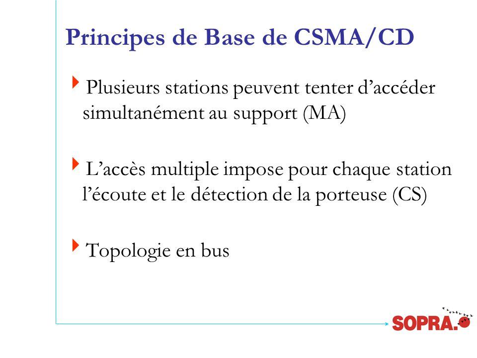 Principes de Base de CSMA/CD  Plusieurs stations peuvent tenter d'accéder simultanément au support (MA)  L'accès multiple impose pour chaque station l'écoute et le détection de la porteuse (CS)  Topologie en bus