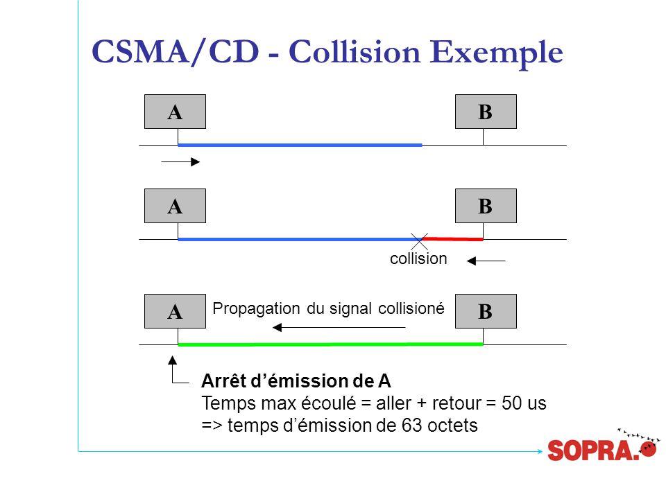 CSMA/CD - Collision Exemple ABAB Propagation du signal collisioné AB collision Arrêt d'émission de A Temps max écoulé = aller + retour = 50 us => temps d'émission de 63 octets