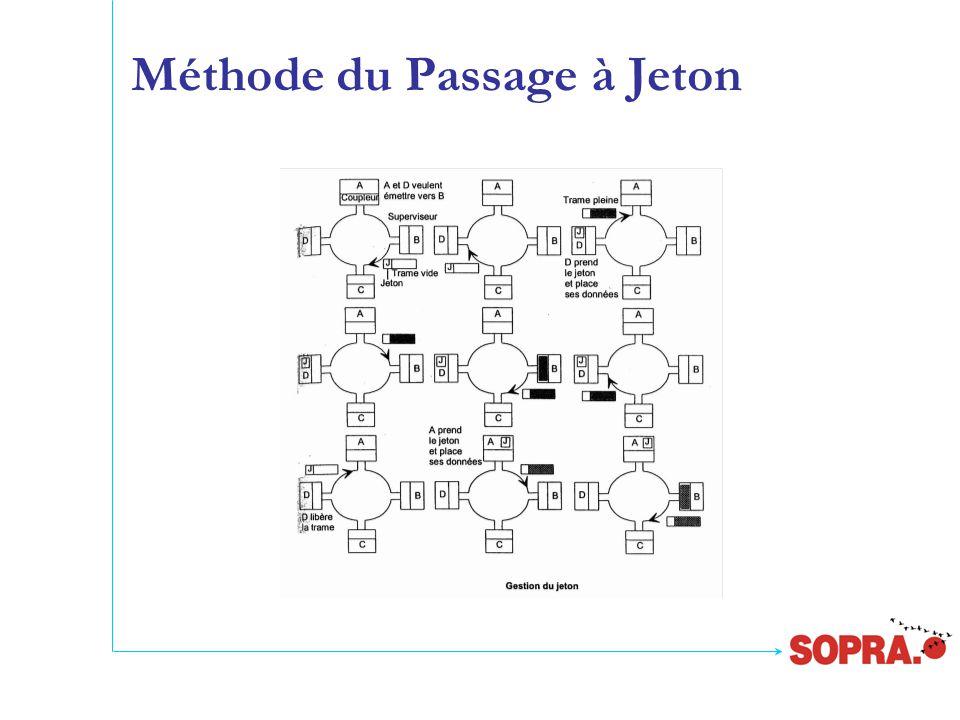 Méthode du Passage à Jeton