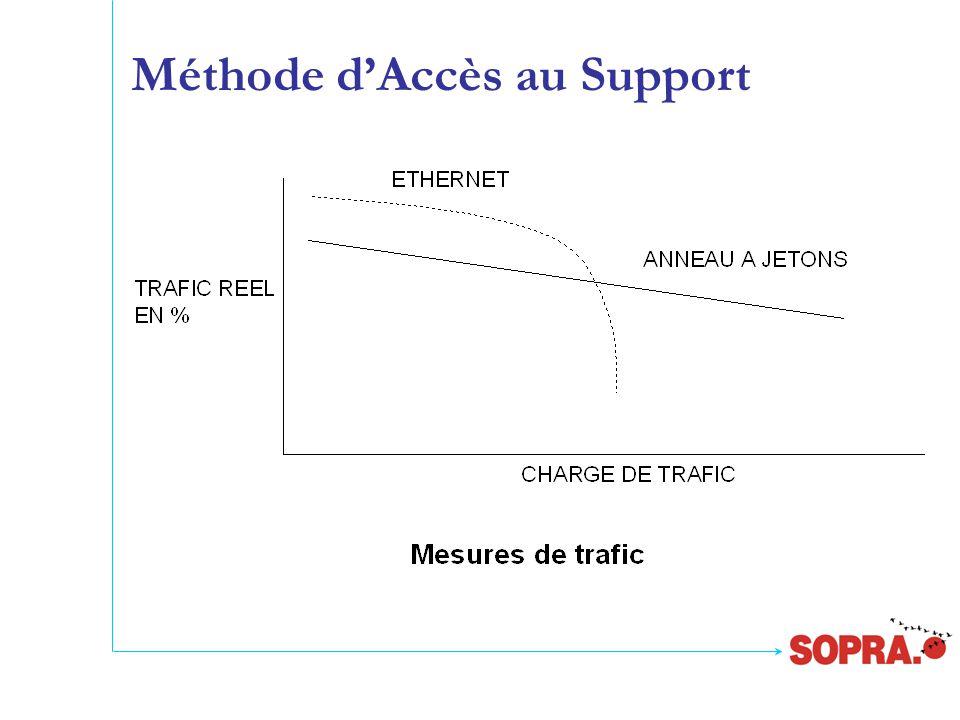 Méthode d'Accès au Support