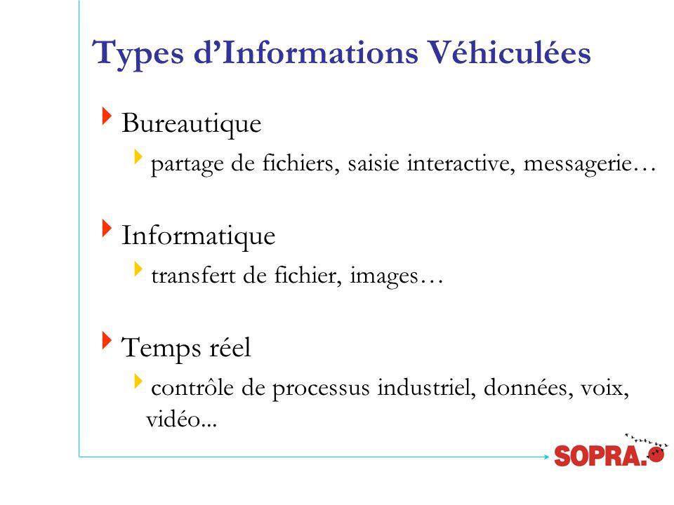 Types d'Informations Véhiculées  Bureautique  partage de fichiers, saisie interactive, messagerie…  Informatique  transfert de fichier, images…  Temps réel  contrôle de processus industriel, données, voix, vidéo...