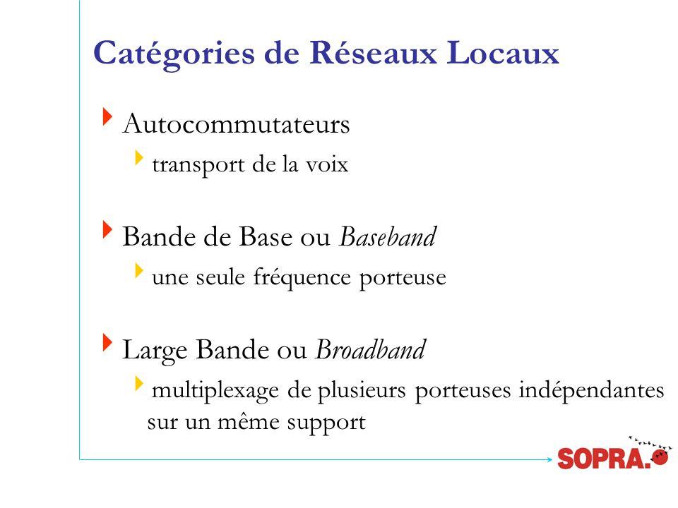 Catégories de Réseaux Locaux  Autocommutateurs  transport de la voix  Bande de Base ou Baseband  une seule fréquence porteuse  Large Bande ou Broadband  multiplexage de plusieurs porteuses indépendantes sur un même support