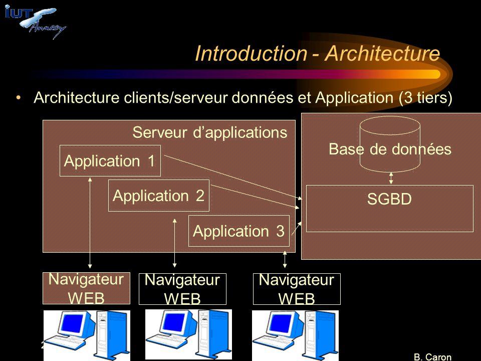 20 B. Caron Introduction - Architecture Architecture clients/serveur données et Application (3 tiers) Base de données SGBD Application 1 Navigateur WE